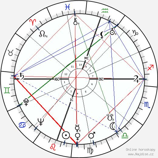 Julia Child wikipedie wiki 2020, 2021 horoskop