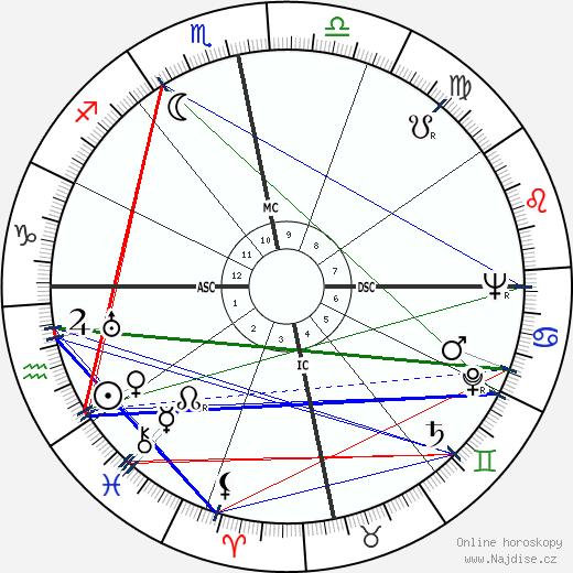 Julia de Burgos wikipedie wiki 2017, 2018 horoskop