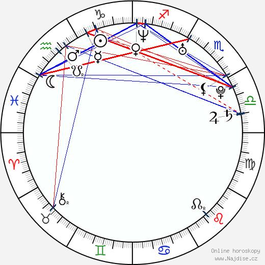 Julia Dietze wikipedie wiki 2020, 2021 horoskop