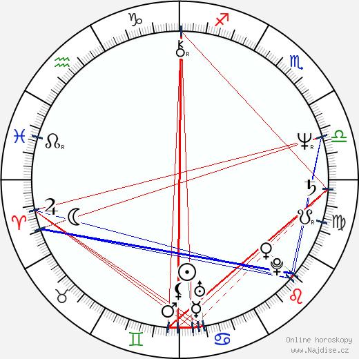 Julia Duffy wikipedie wiki 2017, 2018 horoskop