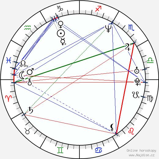 Julia Quinn wikipedie wiki 2018, 2019 horoskop