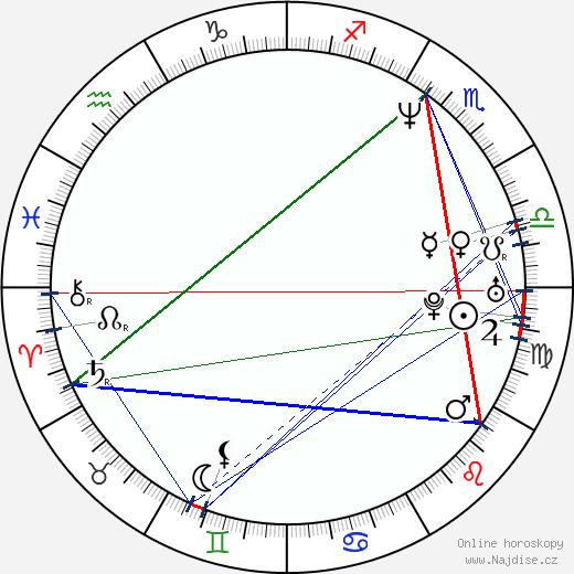 Julia Radochia wikipedie wiki 2019, 2020 horoskop
