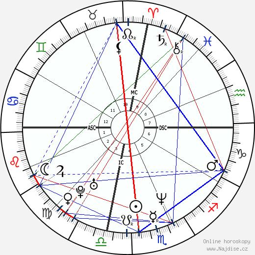 Julia Roberts wikipedie wiki 2019, 2020 horoskop