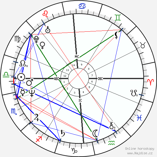 Julia Sweeney wikipedie wiki 2018, 2019 horoskop