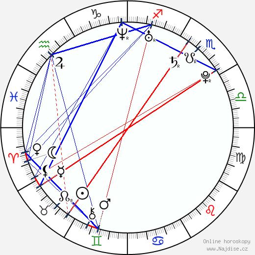 Julia Voth wikipedie wiki 2018, 2019 horoskop