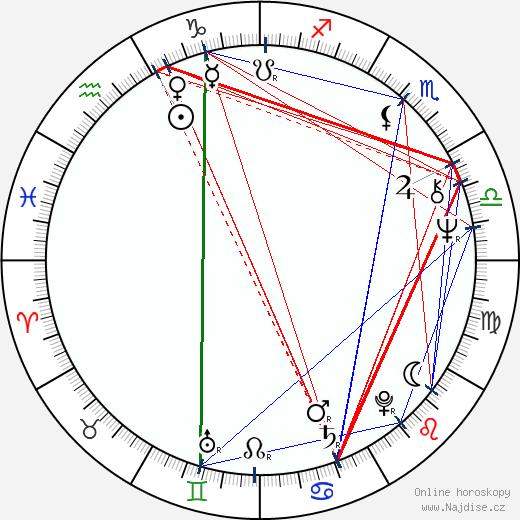 Julian Barnes wikipedie wiki 2017, 2018 horoskop