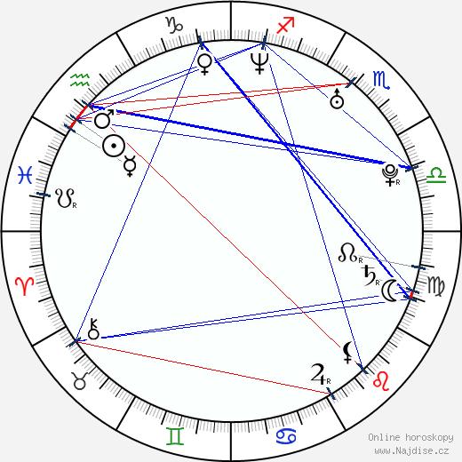 Julian Berlin wikipedie wiki 2017, 2018 horoskop