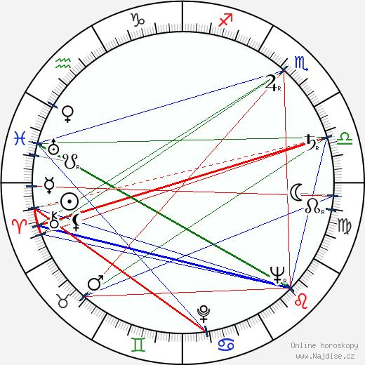 Julian Jabczyński wikipedie wiki 2017, 2018 horoskop