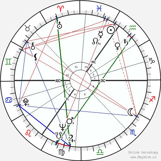 Julian Michael Shersby wikipedie wiki 2019, 2020 horoskop