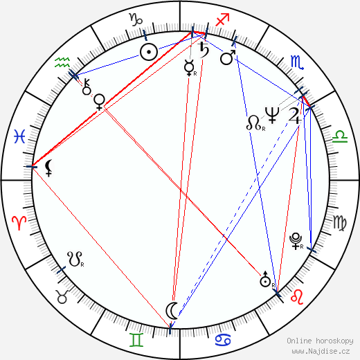 Julian Sands wikipedie wiki 2017, 2018 horoskop