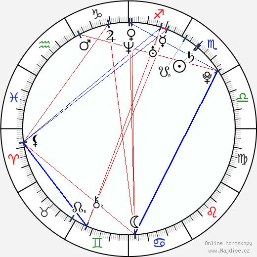 Julian Záhorovský wikipedie wiki 2018, 2019 horoskop