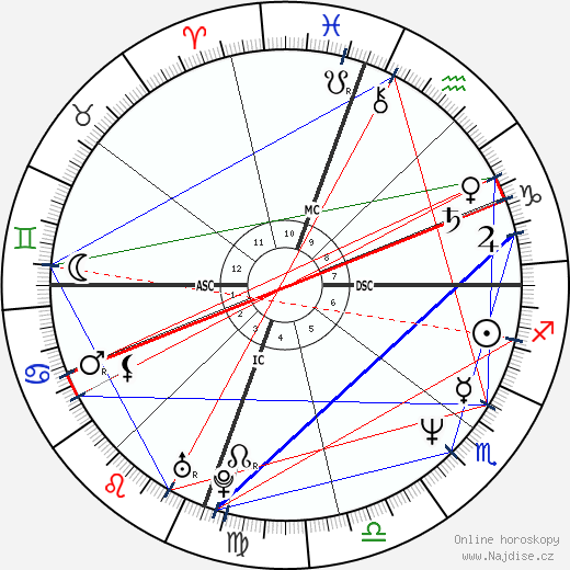 Julianne Moore wikipedie wiki 2019, 2020 horoskop