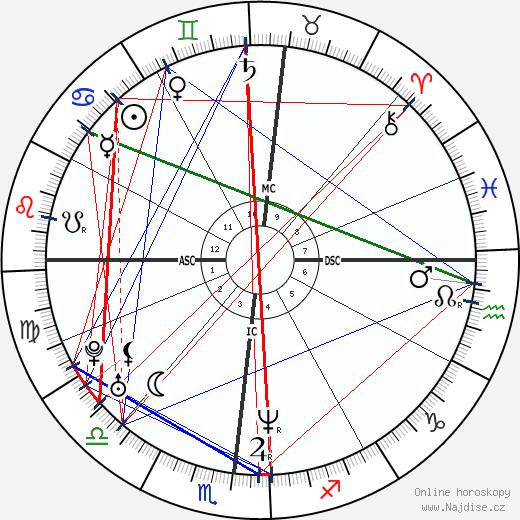 Julianne Nicholson wikipedie wiki 2017, 2018 horoskop