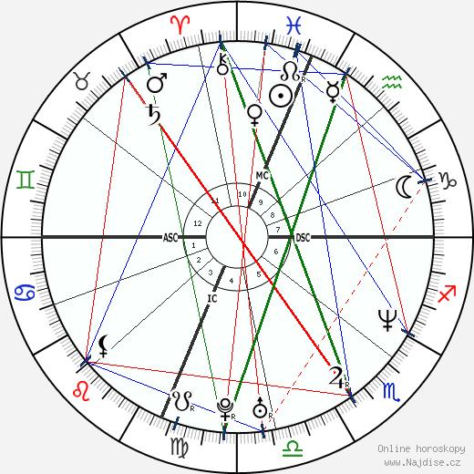 Julie Bowen wikipedie wiki 2020, 2021 horoskop