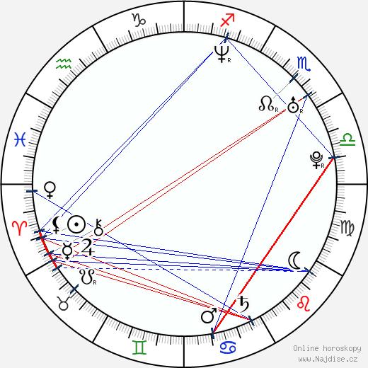 Julie Buckfield wikipedie wiki 2019, 2020 horoskop