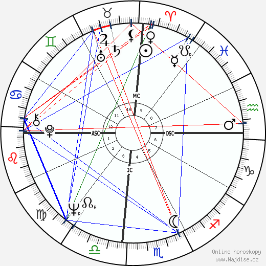 Julie Christie wikipedie wiki 2018, 2019 horoskop