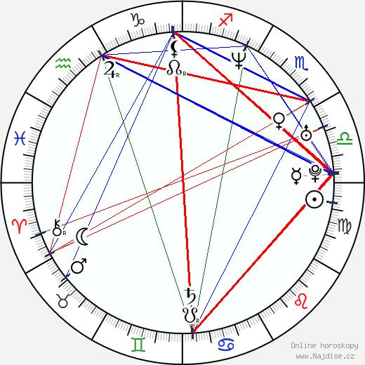 Julie Cox wikipedie wiki 2020, 2021 horoskop