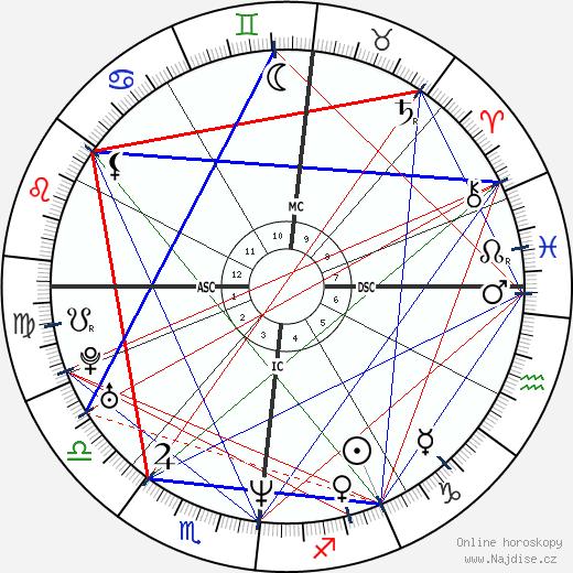 Julie Delpy wikipedie wiki 2019, 2020 horoskop