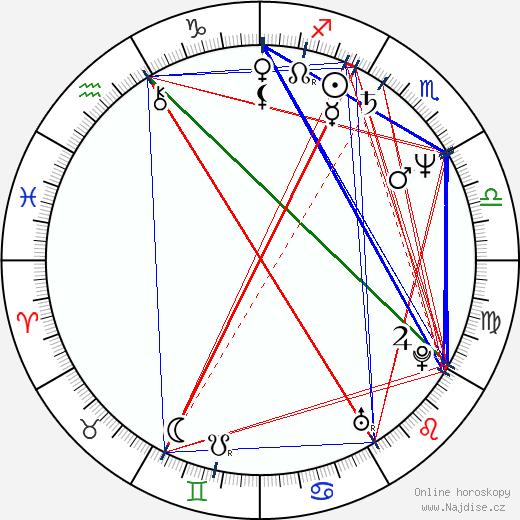 Julie Jurištová wikipedie wiki 2020, 2021 horoskop