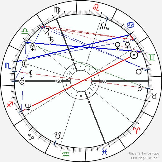 Julie-Marie Parmentier wikipedie wiki 2018, 2019 horoskop