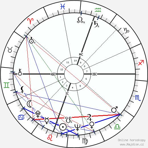 Julie Newmar wikipedie wiki 2020, 2021 horoskop