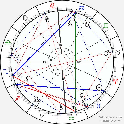 Julie Nimoy wikipedie wiki 2017, 2018 horoskop