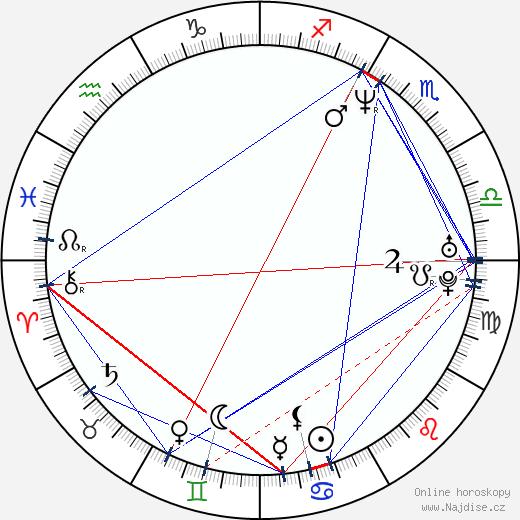 Julie Rage wikipedie wiki 2018, 2019 horoskop