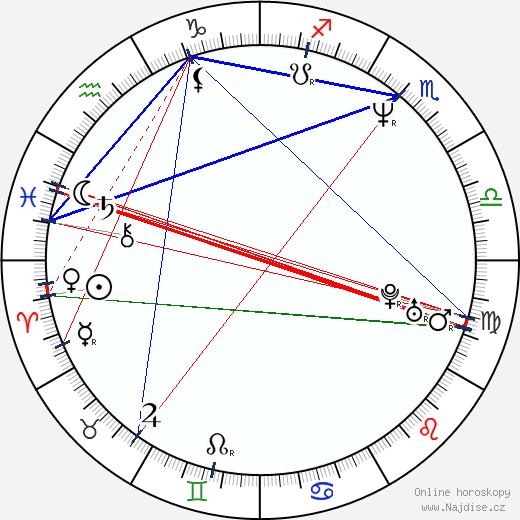 Juliet Landau wikipedie wiki 2020, 2021 horoskop
