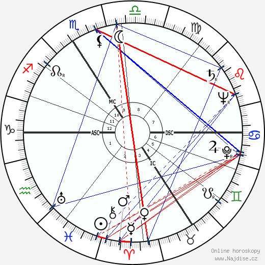 Juliette Faber wikipedie wiki 2018, 2019 horoskop