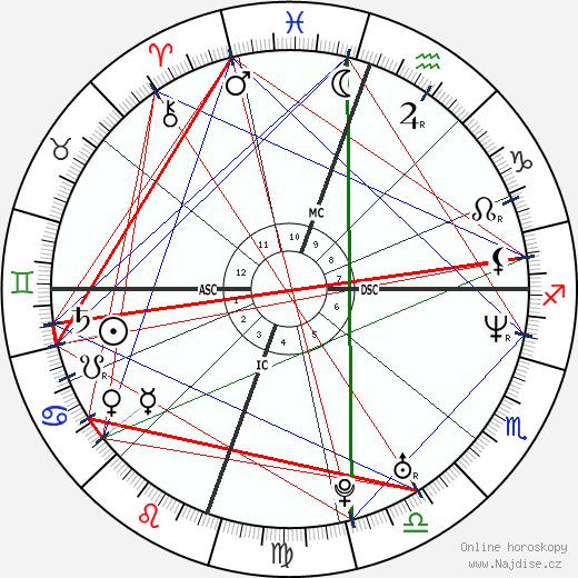 Juliette Lewis wikipedie wiki 2018, 2019 horoskop