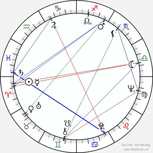 Julij Fajt wikipedie wiki 2018, 2019 horoskop