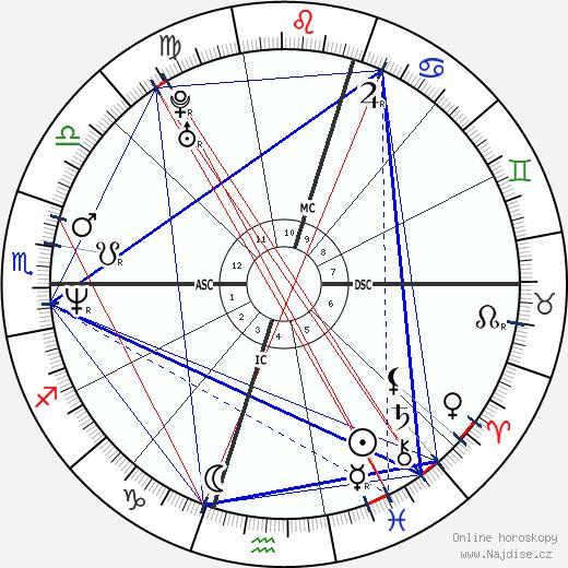 Julio Bocca wikipedie wiki 2019, 2020 horoskop