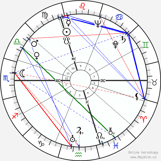 Julio Cortázar wikipedie wiki 2018, 2019 horoskop