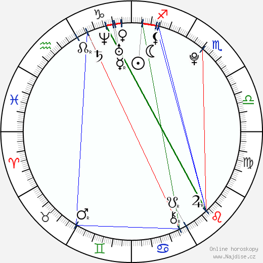 Julito McCullum wikipedie wiki 2018, 2019 horoskop