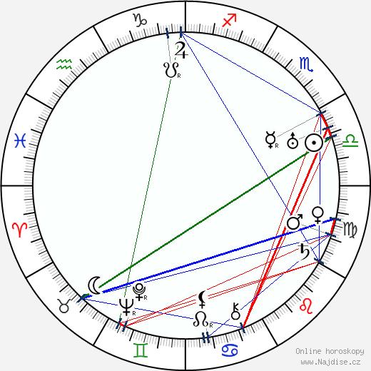 Julius Baťha wikipedie wiki 2017, 2018 horoskop