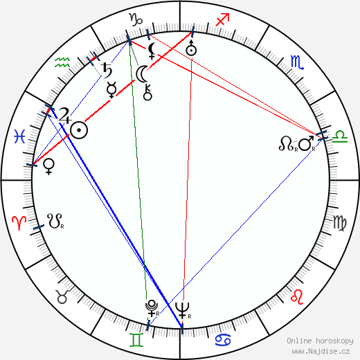 Julius Fučík wikipedie wiki 2019, 2020 horoskop