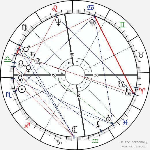 Julius Hackethal wikipedie wiki 2018, 2019 horoskop