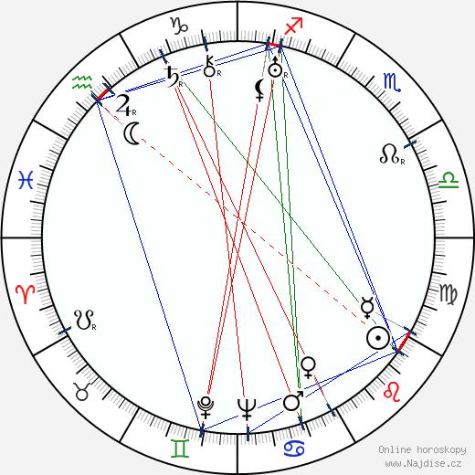 Julius Kalaš wikipedie wiki 2020, 2021 horoskop