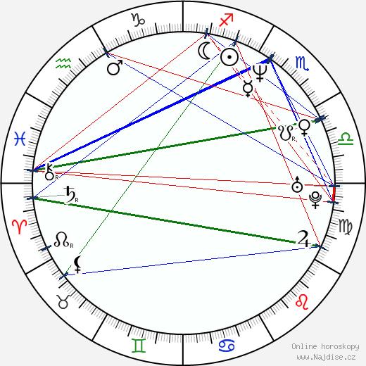 Júlíus Kemp wikipedie wiki 2018, 2019 horoskop