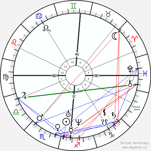 Julius Mayer wikipedie wiki 2020, 2021 horoskop