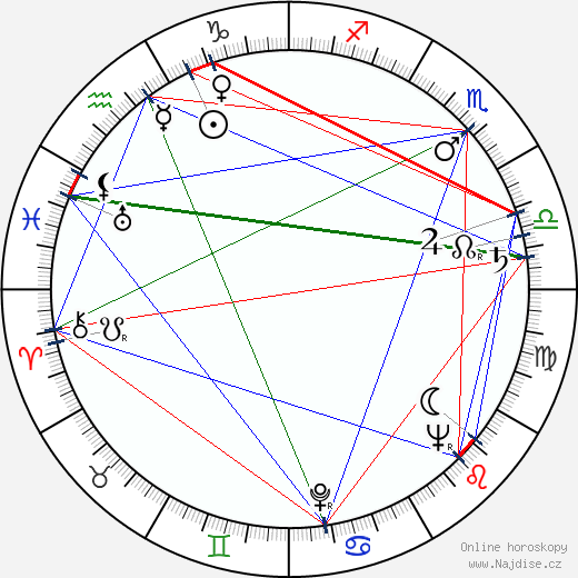 Július Pántik wikipedie wiki 2019, 2020 horoskop