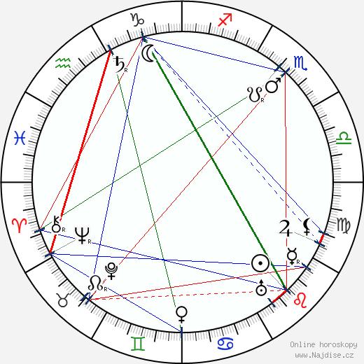 Julius Urgiss wikipedie wiki 2018, 2019 horoskop
