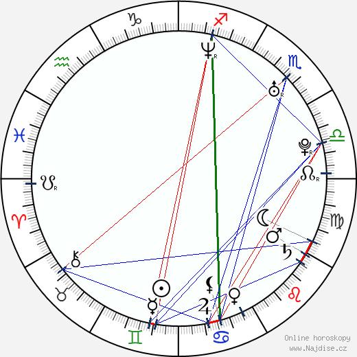 Jumiko Šaku wikipedie wiki 2017, 2018 horoskop