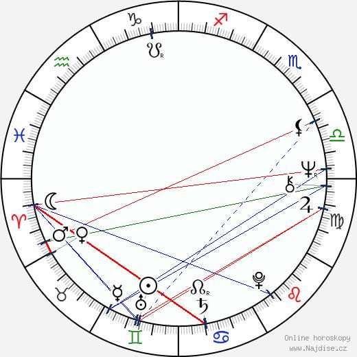 June Gable wikipedie wiki 2017, 2018 horoskop