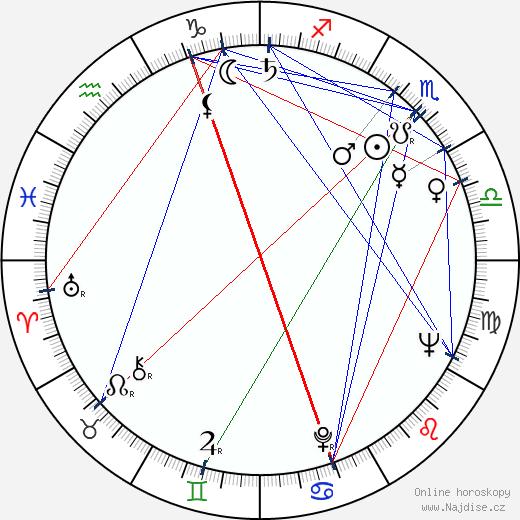 June Squibb wikipedie wiki 2019, 2020 horoskop