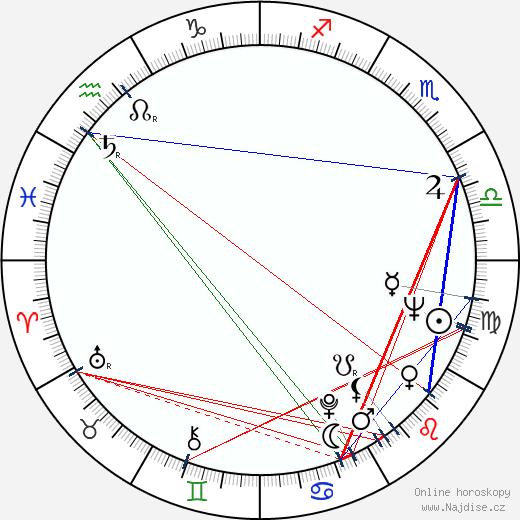 Juraj Herz wikipedie wiki 2020, 2021 horoskop