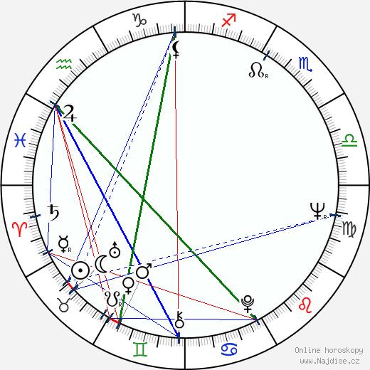 Juraj Jakubisko wikipedie wiki 2019, 2020 horoskop
