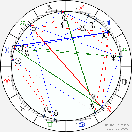 Juraj Kukura wikipedie wiki 2019, 2020 horoskop