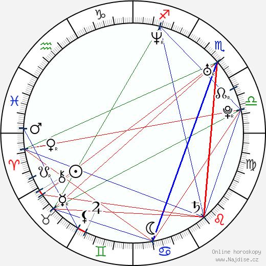 Juraj Mokrý wikipedie wiki 2020, 2021 horoskop