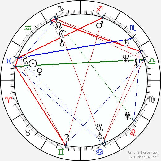 Juraj Nvota wikipedie wiki 2019, 2020 horoskop